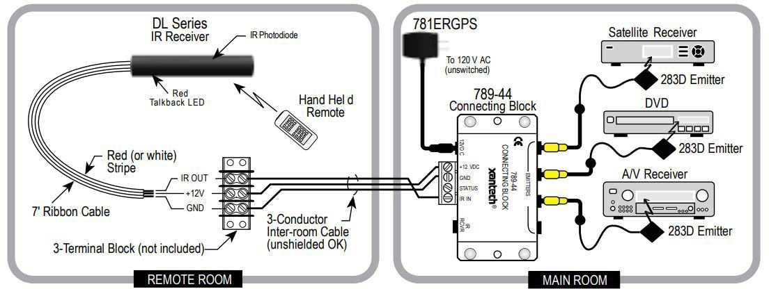 Xantech DL85K Universal Dinky Link Standard Range IR Kit For Commercial on